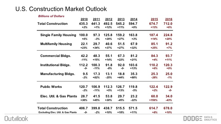 Dodge Outlook More Construction Growth On The Way In 2016